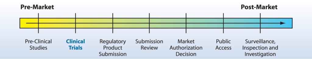approval stages
